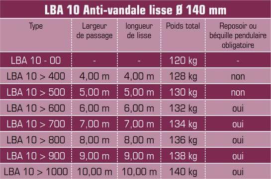 Barriere Levante LBA 10
